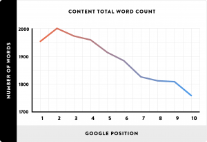 Article length